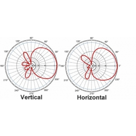 Quanto influisce il gain dell'antenna sulla portata FPV